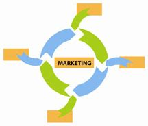 Integrated Marketing Communication Sample Research Paper